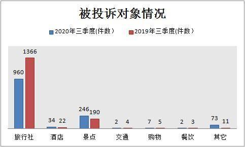 江苏文流头条|大数据解读全省三季度旅游投诉: