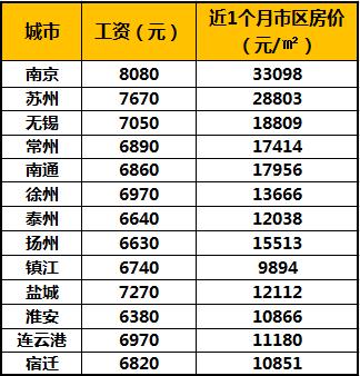 江阴人均收入_江阴大桥