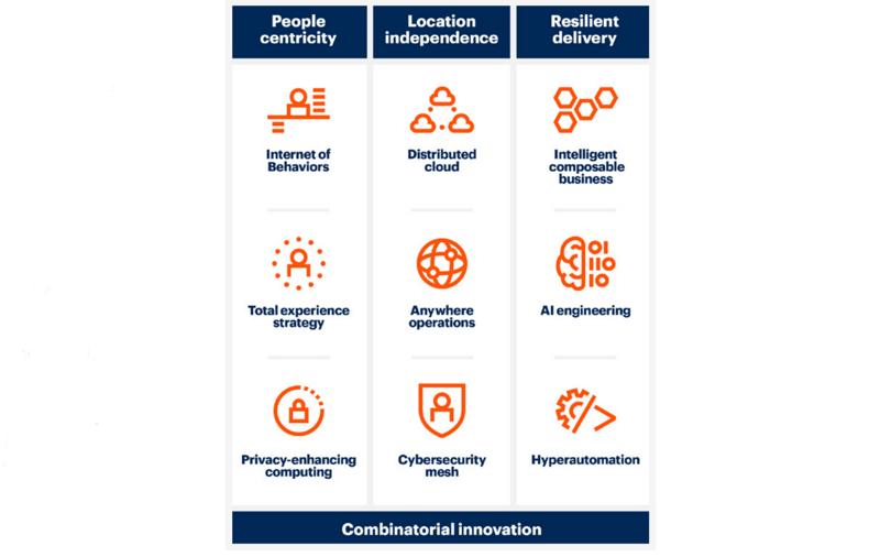 Gartner发布2021年九大重要战略科技趋势,指导企业