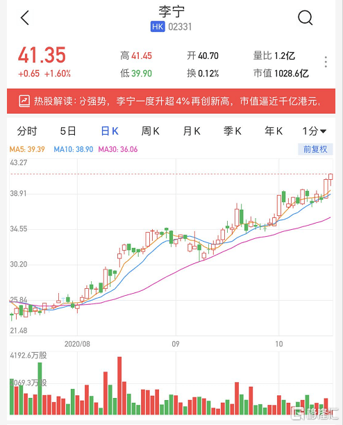 港股异动丨李宁(2331.HK)再创新高 主要股东非凡中国(8032.HK)飙升近17%