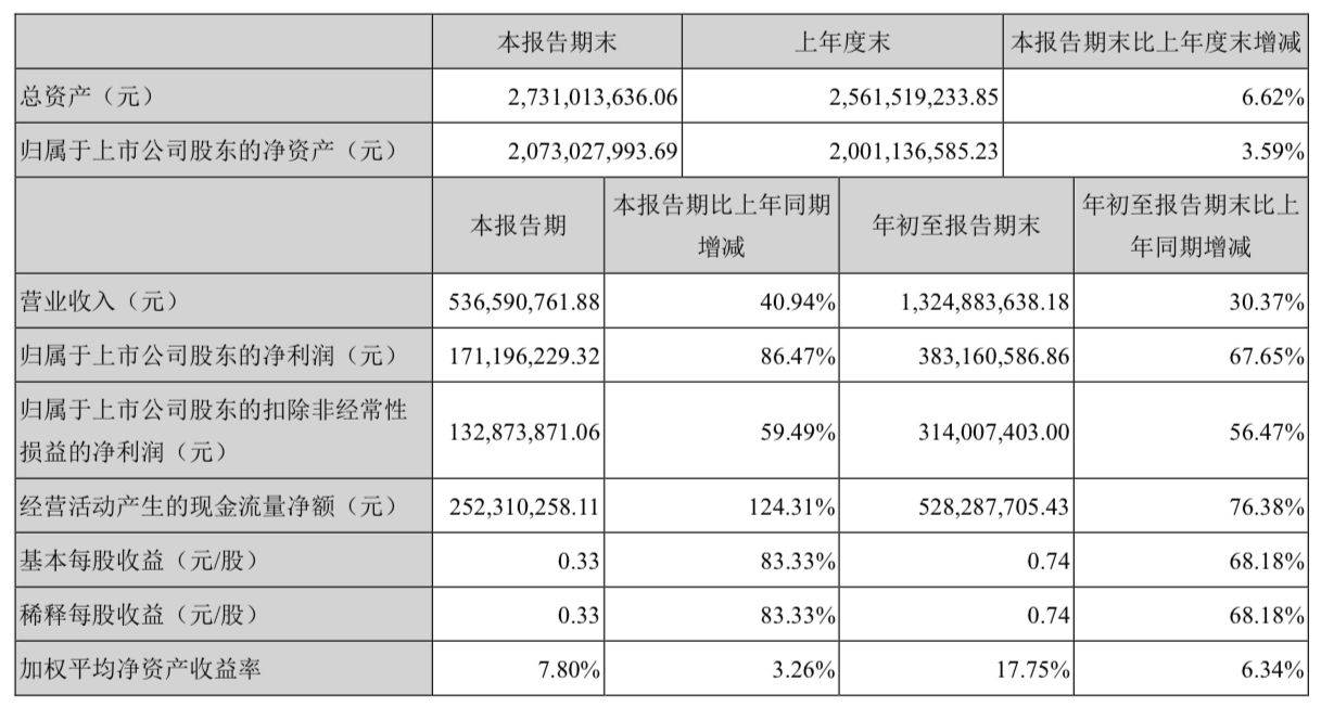 百润股份:前三季度净利润约3.83亿元,同比增长67.65%
