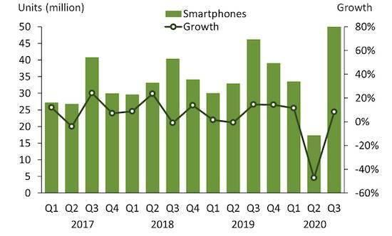印度手机市场出货量在第三季创造历史性新高