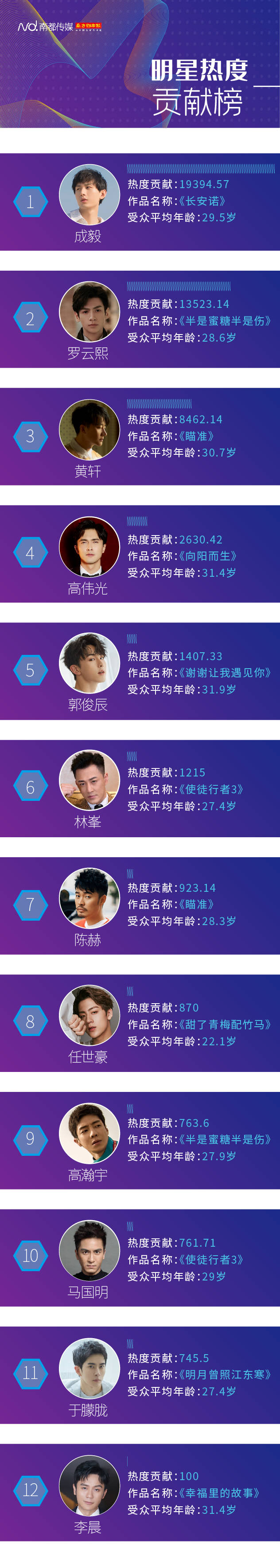 """30+魅力哥哥""""冲击""""十月荧屏,成毅、罗云熙热度贡献最高"""