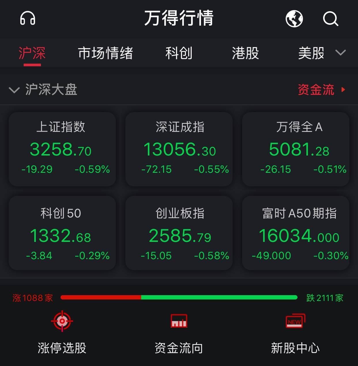 A股三大指数低开:贵州茅台跌5.62%,数字货币板块活跃
