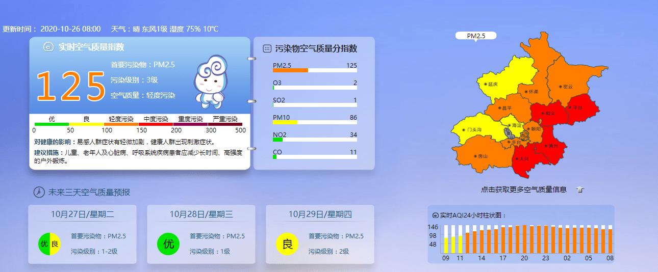 北京顺义、平谷、大兴、通州空气中度污染
