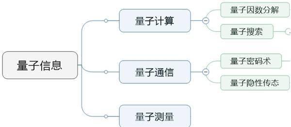 中国的量子科技现状:通信领先,计算和测量有待追赶