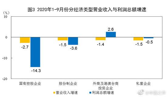 国家统计局:三季度工业企业利润增长15.9%,比二季度加快11.1个百分点
