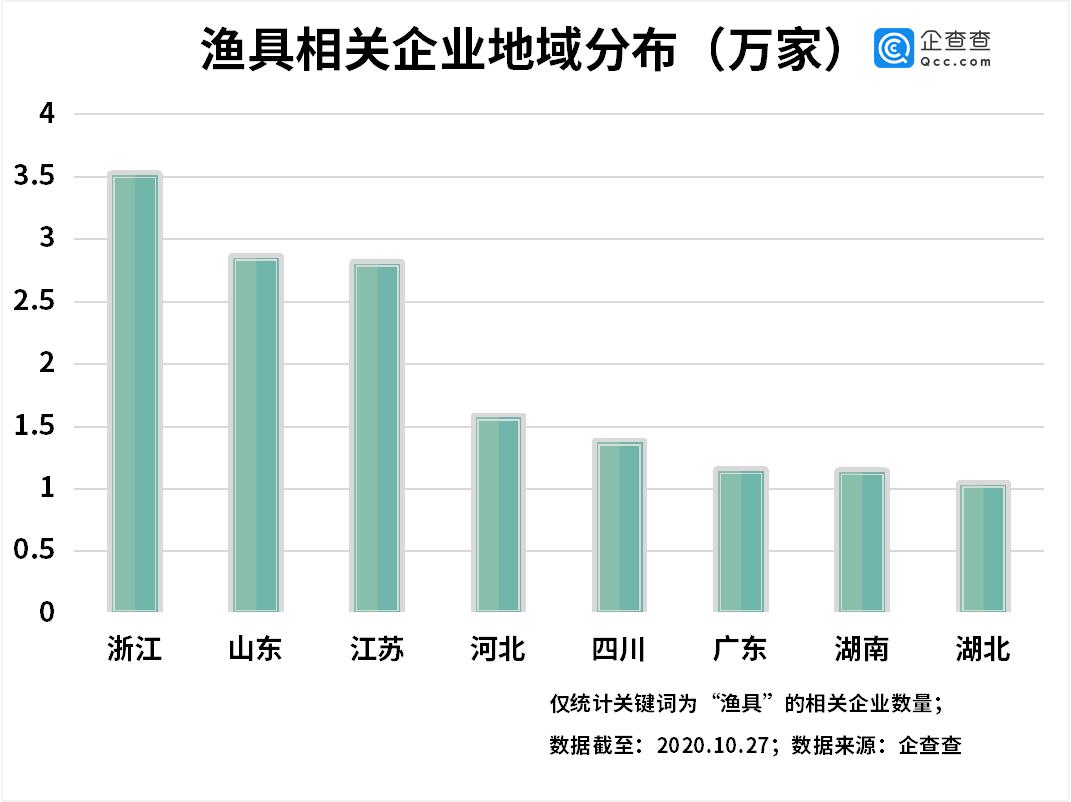 长江十年禁渔令背后:我国共22万渔具相关企业,浙江金华排第一