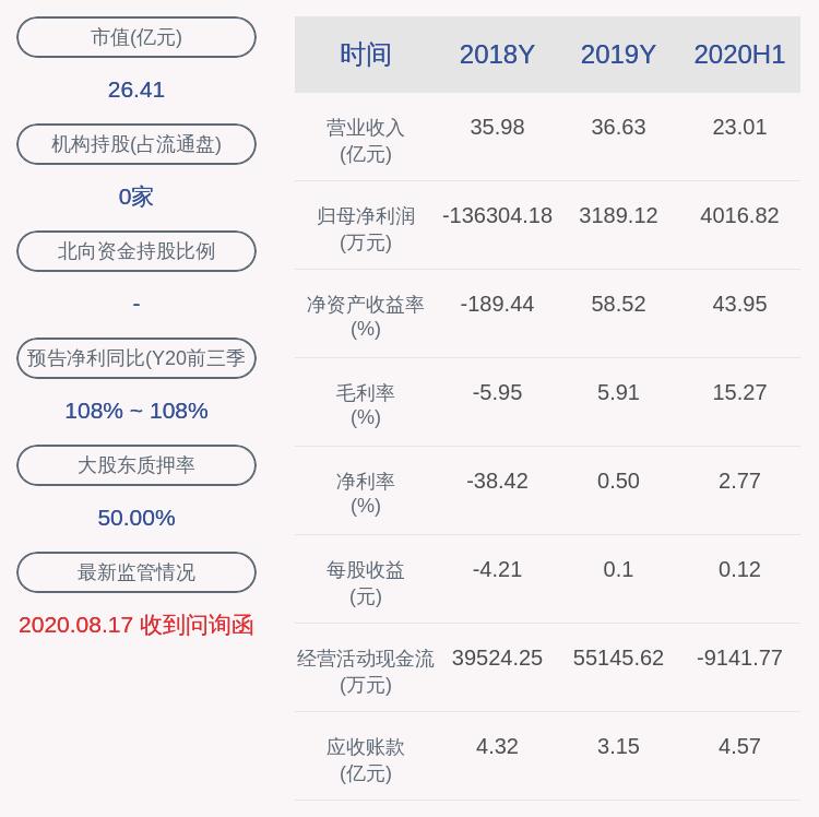 南宁糖业:2020年前三季度净利润约4159万元,同比增加107.72%