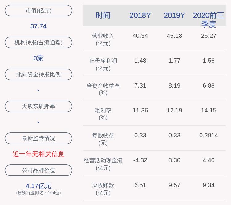 东华科技:2020年前三季度净利润约1.56亿元,同比增加21.9%