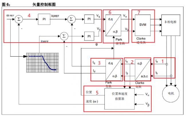 22空心杯电机,新手必看:PMSM的FOC 矢量控制算法调试流程_Angle