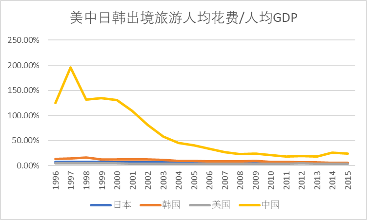人均收入占人均gdp_中国人均gdp地图