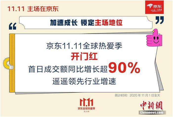 京东11.11开门红 首日增长超90%