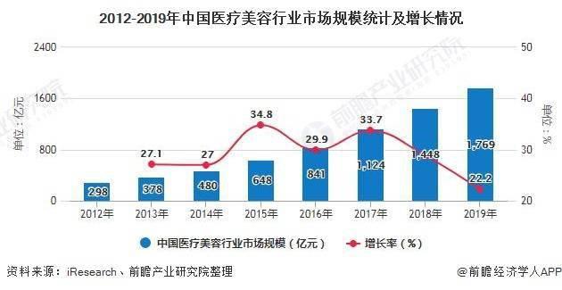 2020年中国医疗美容行业市场现状及发展前景分析龙头企业有望受益于行业成长红利