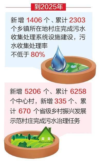 河北:2.3万个村庄生活污水将有效治理
