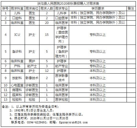 扶沟人口_扶沟县公开招聘警务辅助人员总成绩