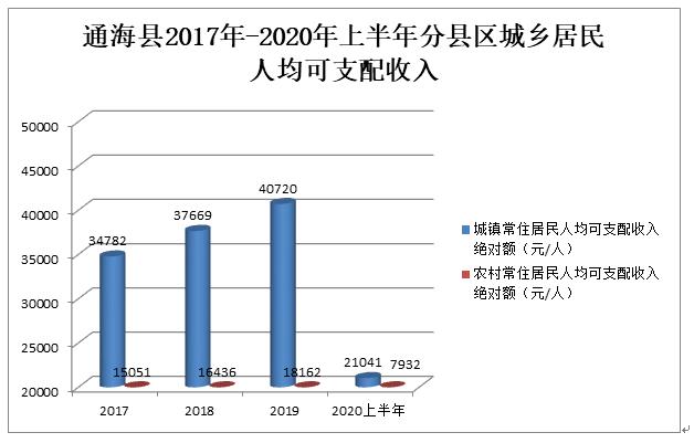 曲江最新GDP_中山这十年 GDP相继被惠州珠海赶超,与东莞的差距越拉越大