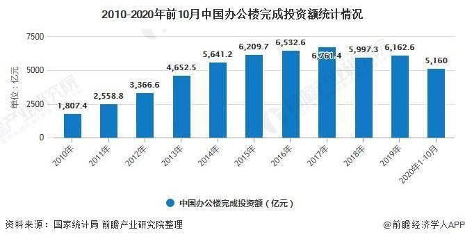 2020年中国办公楼行业市场分析:前10月投资规模突破5000亿元 市场需求量持续下降