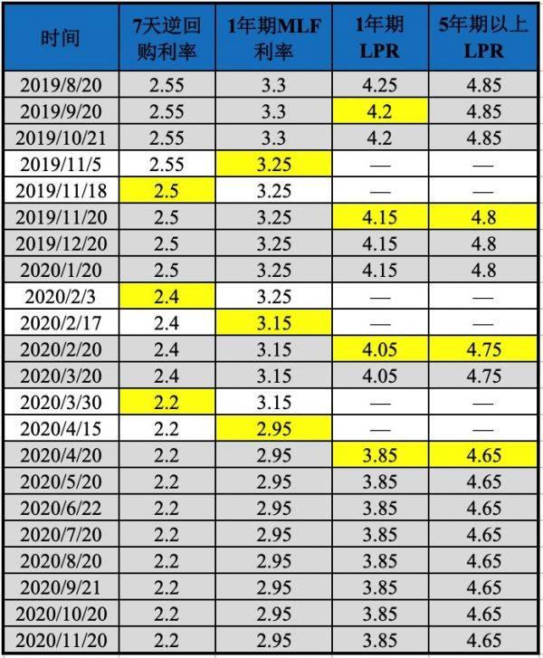 "LPR报价""七连平"" 分析称企业贷款利率和房贷利率走势或进一步分化"