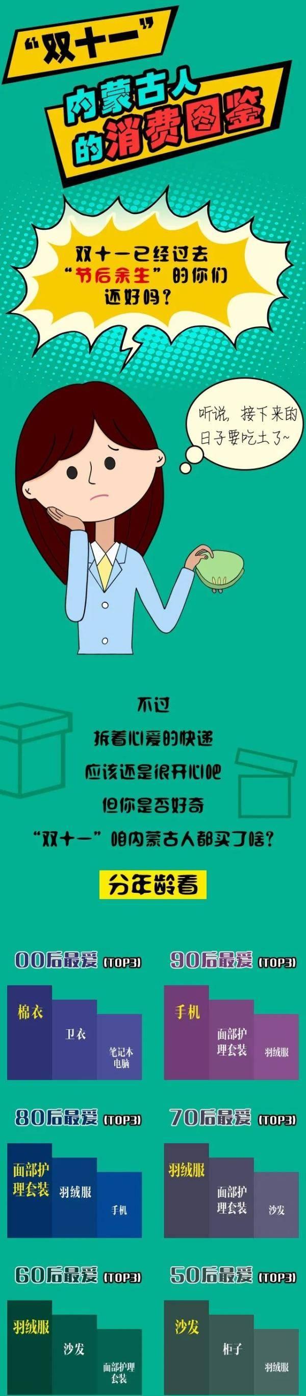 """""""双十一""""内蒙古人的消费图鉴"""