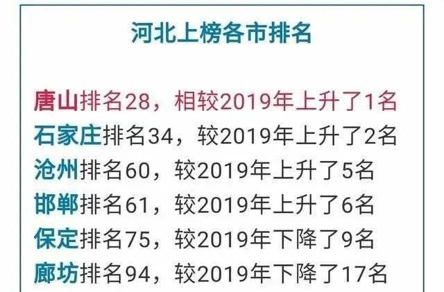 唐山经济总量排名2020_唐山大地震