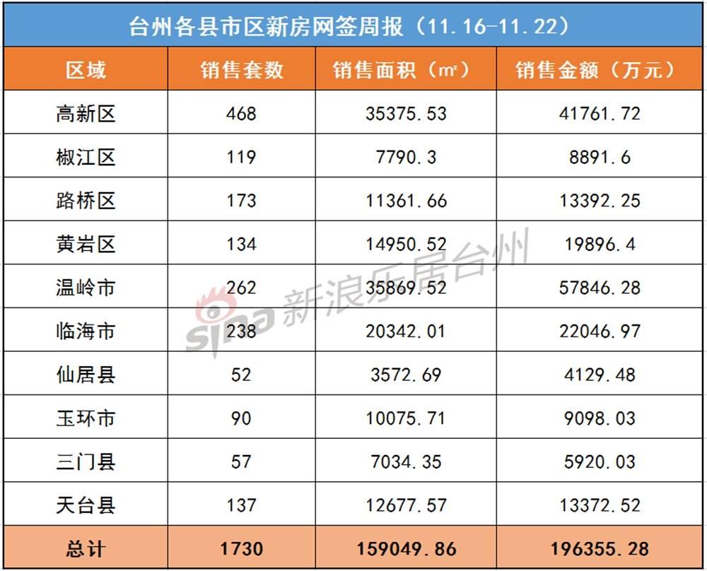 2020台州楼市新房网签成交周报(11.16-11.22)_温岭