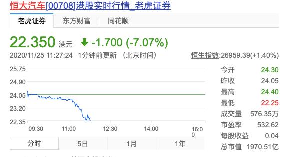 【恒大汽车港股跌超7%】