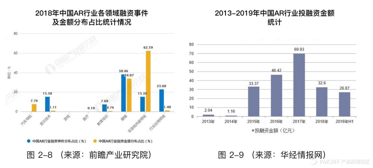 万字长文:AR行业竞品分析报告