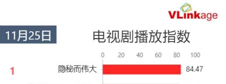 19连冠告竣!李易峰一连19天登顶艺人新媒体指数电视剧演员榜单第一:华体会体育官网(图3)