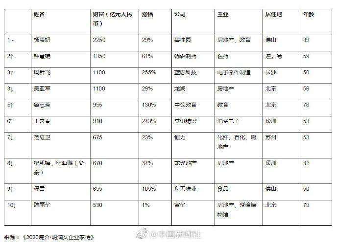 _钟慧娟成中国及全球白手起家女首富,财富达1350亿元