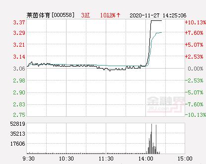 快讯:莱茵体育涨停报于3.37元