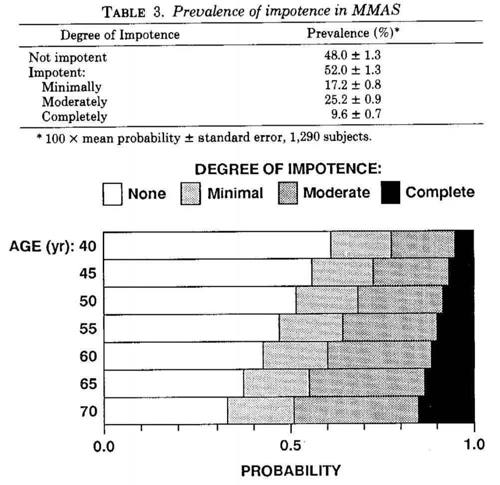 参与者的年龄在40至75岁之间