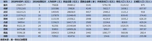 中西部GDP十强城市:重庆成都武汉稳居前三,一哥
