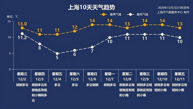 杭州今晚下雪?上海人瑟瑟发抖!这波冷空气能否让申城入冬?