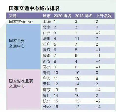 全国25个大城市综合实力排行榜