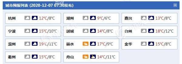 阴雨又上线!浙江今日局地小雨 部分海域阵风8至9级