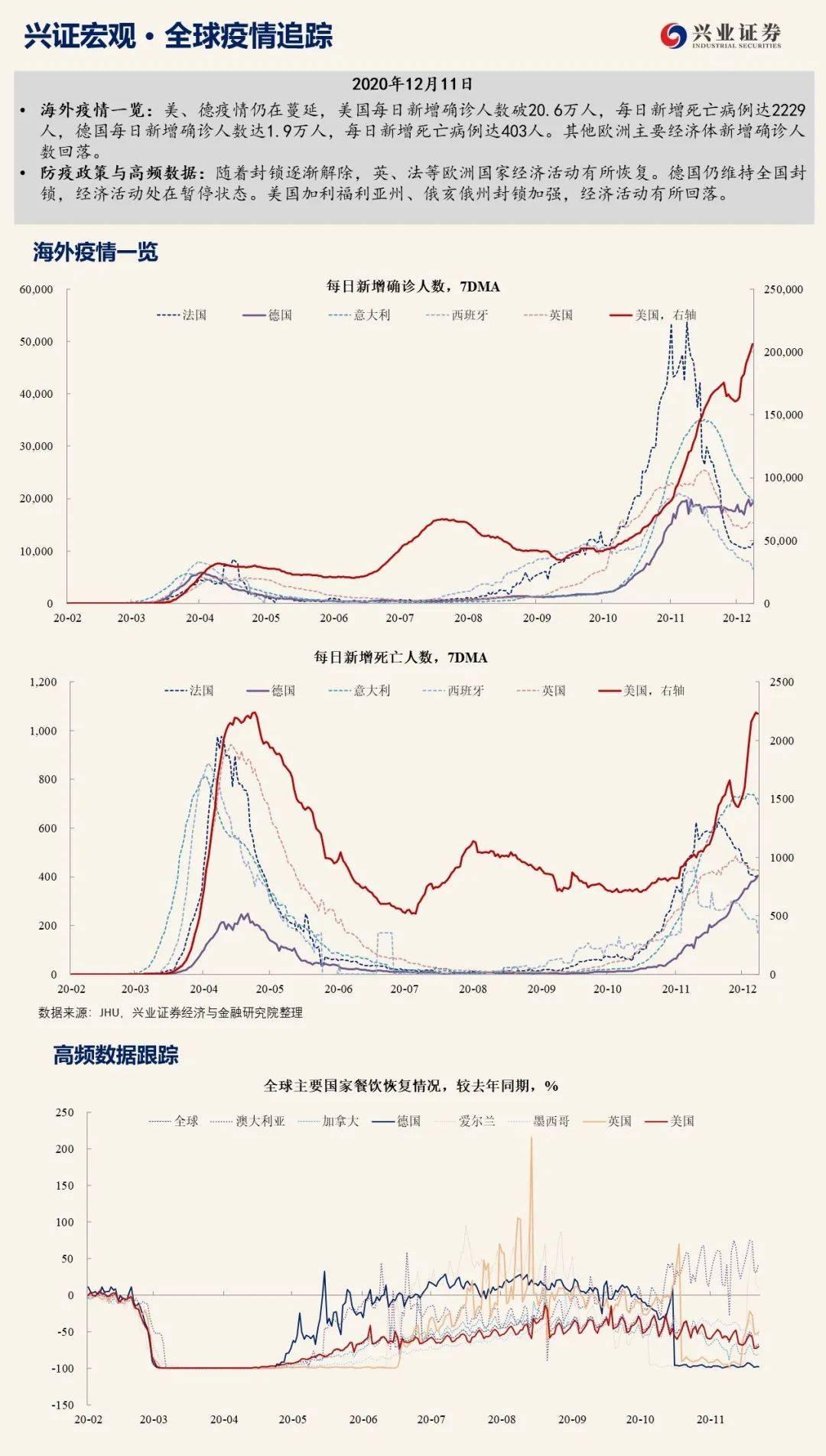 【宏观】美国疫情蔓延迅速,经济活动下滑——全球疫情追踪