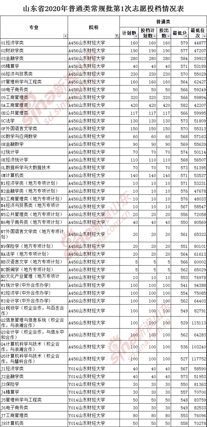 山东理工大学排名_山东理工大学
