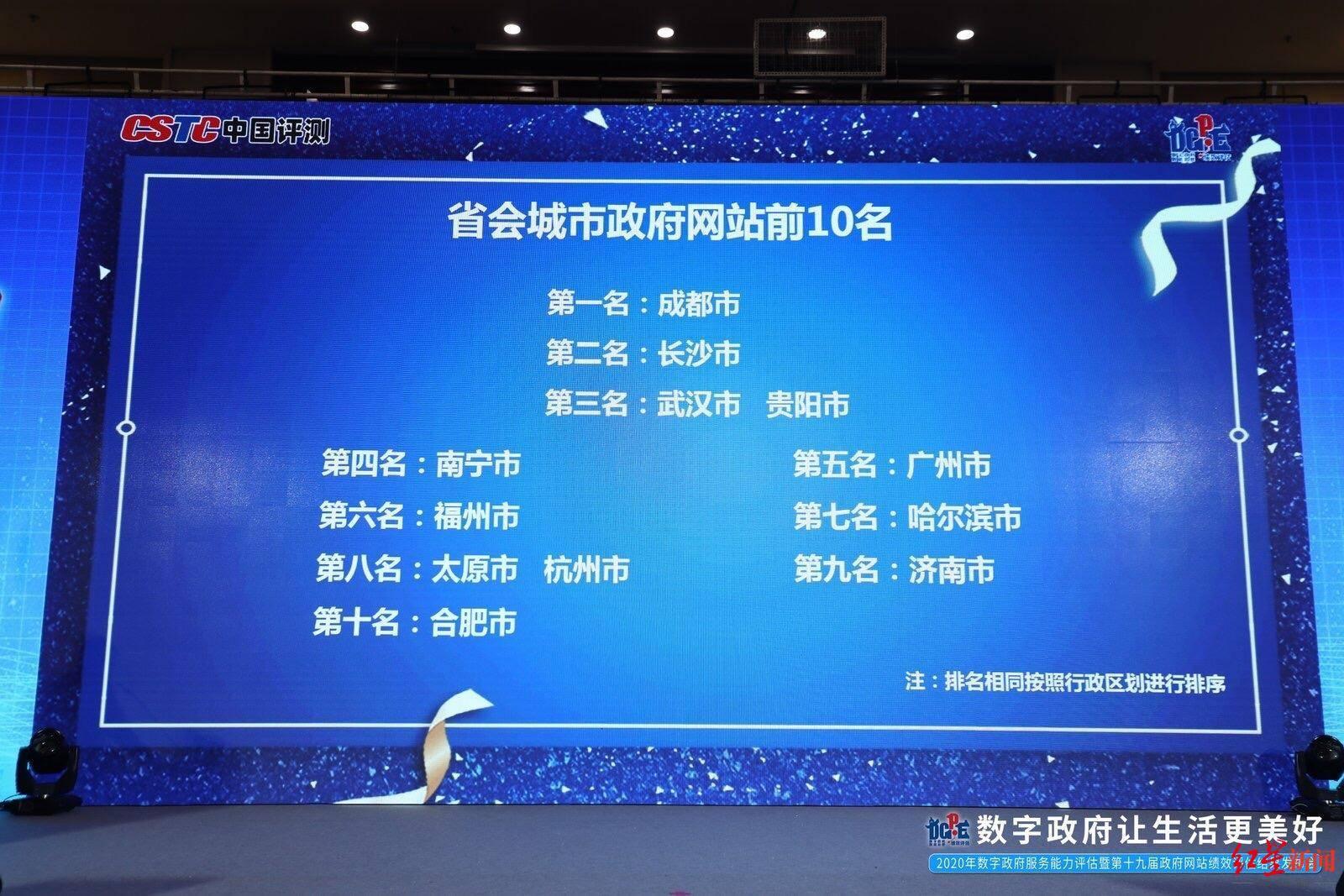 最新省会城市政府网站排名:成都连续四年夺魁