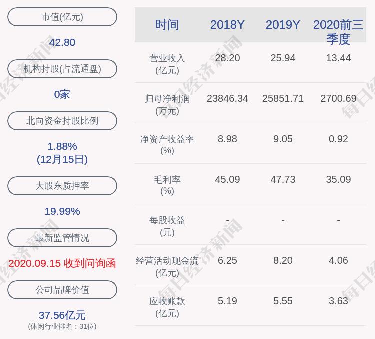 星汇娱乐:控股股东、实际控制人陈炎生发行2250万股,质押2250万股