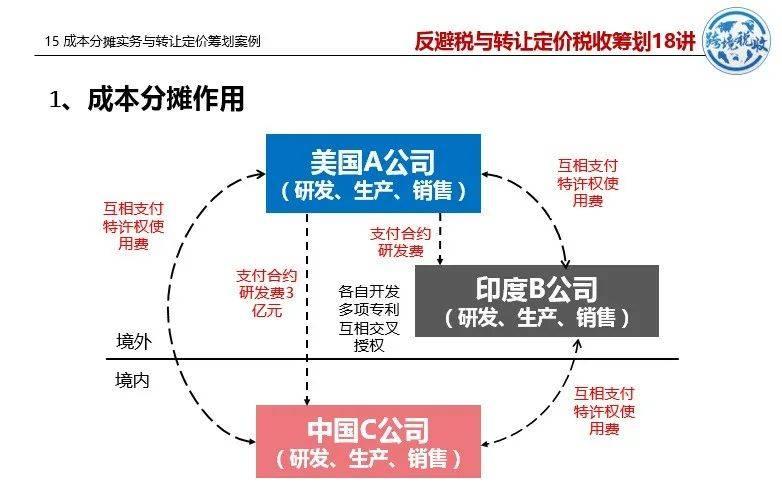 税收筹划原理 经营和投资规划的税收原则