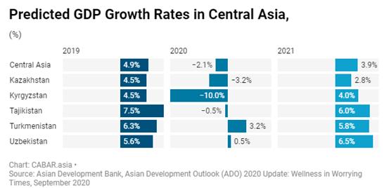 2020年中亚各国gdp_新冠疫情后,中亚国家经济何时以及如何复苏