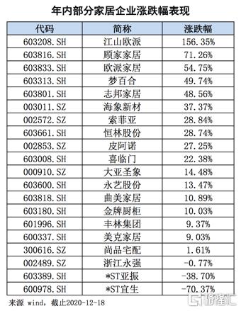 柯美家居(600337。SH):国内领先的高端家具零售商,稀缺与增长并存