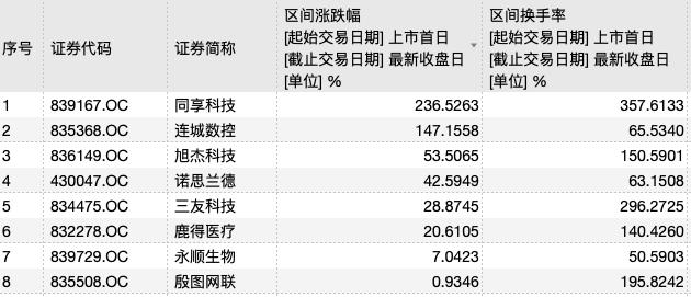 """新三板""""改革牛""""库存:所选层8只股票成交量突破10亿,流动性修复渐进"""