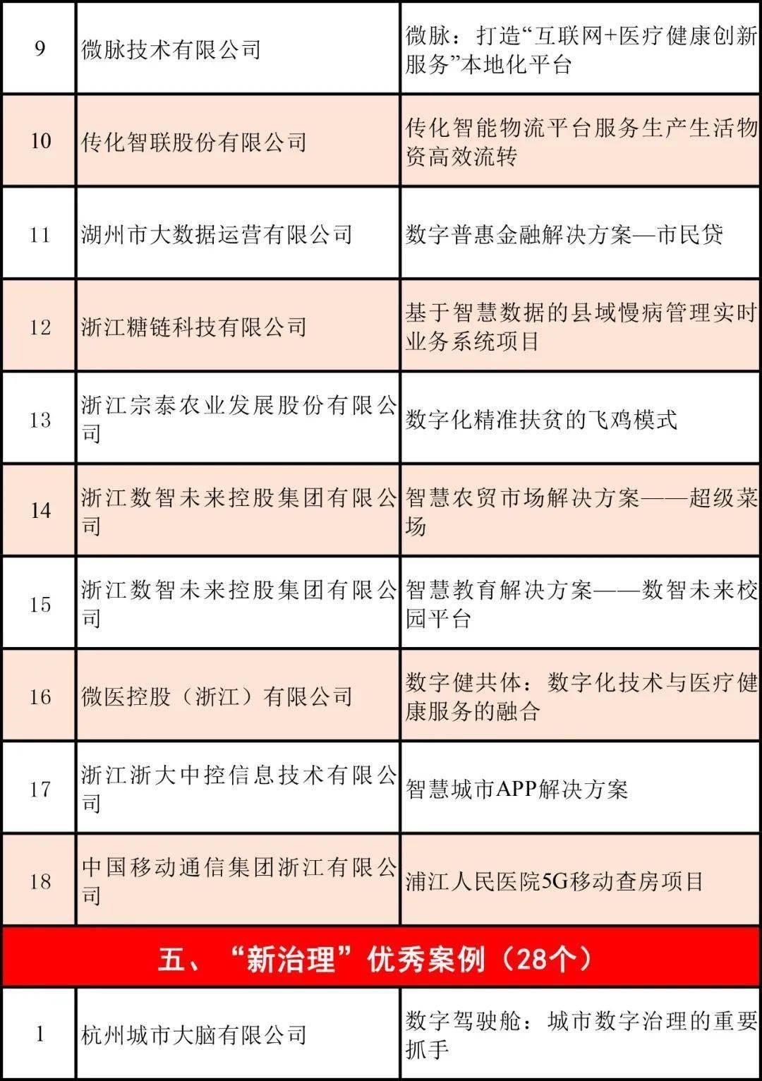 2020年浙江数字经济总量排名_浙江大学排名