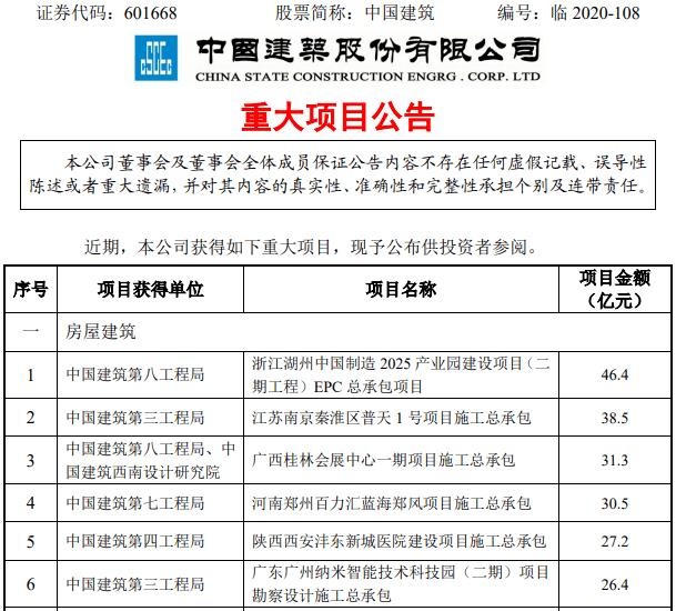 中国建筑中标近500亿重大项目