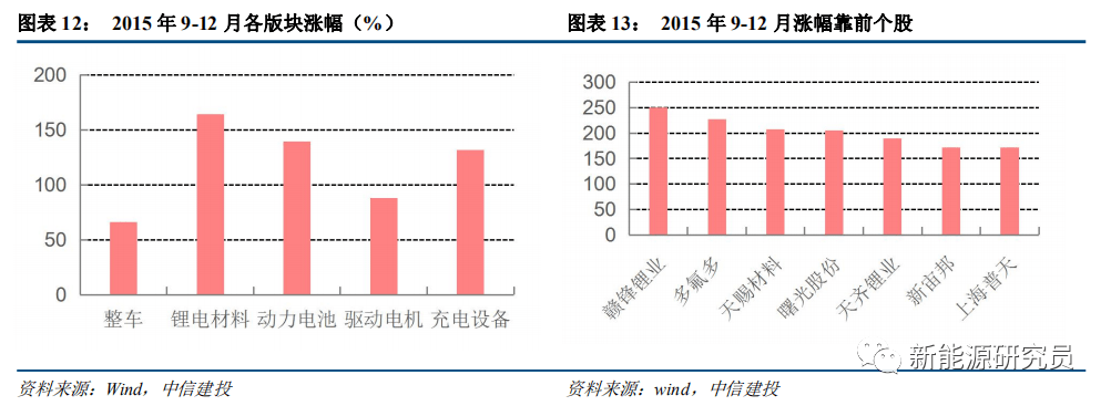 【中信建投电新】锂电中游:从百GWh到TWh,全面布局跨年行情