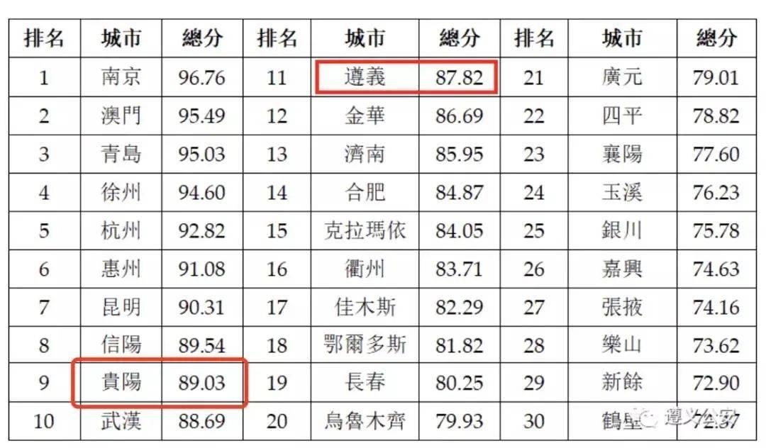 贵州和贵州获得2020年中国最安全城市榜单