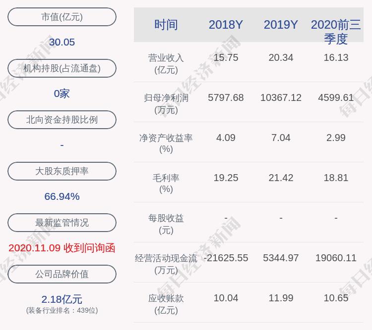 尚维股份:本公司股东部分股份的补充质押