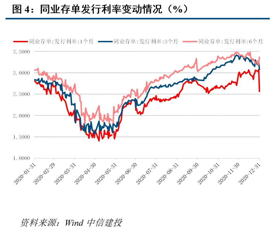 【中信建投 固收】利率债周报:货币政策基调不变,支持直融市场建设